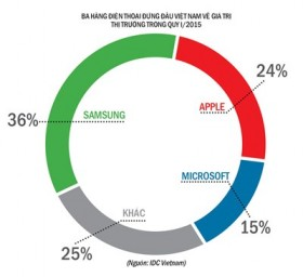Vietnamese smartphone market still fastest-growing in SE Asia