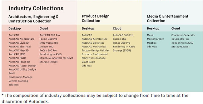autodesk industry collections now available worldwide