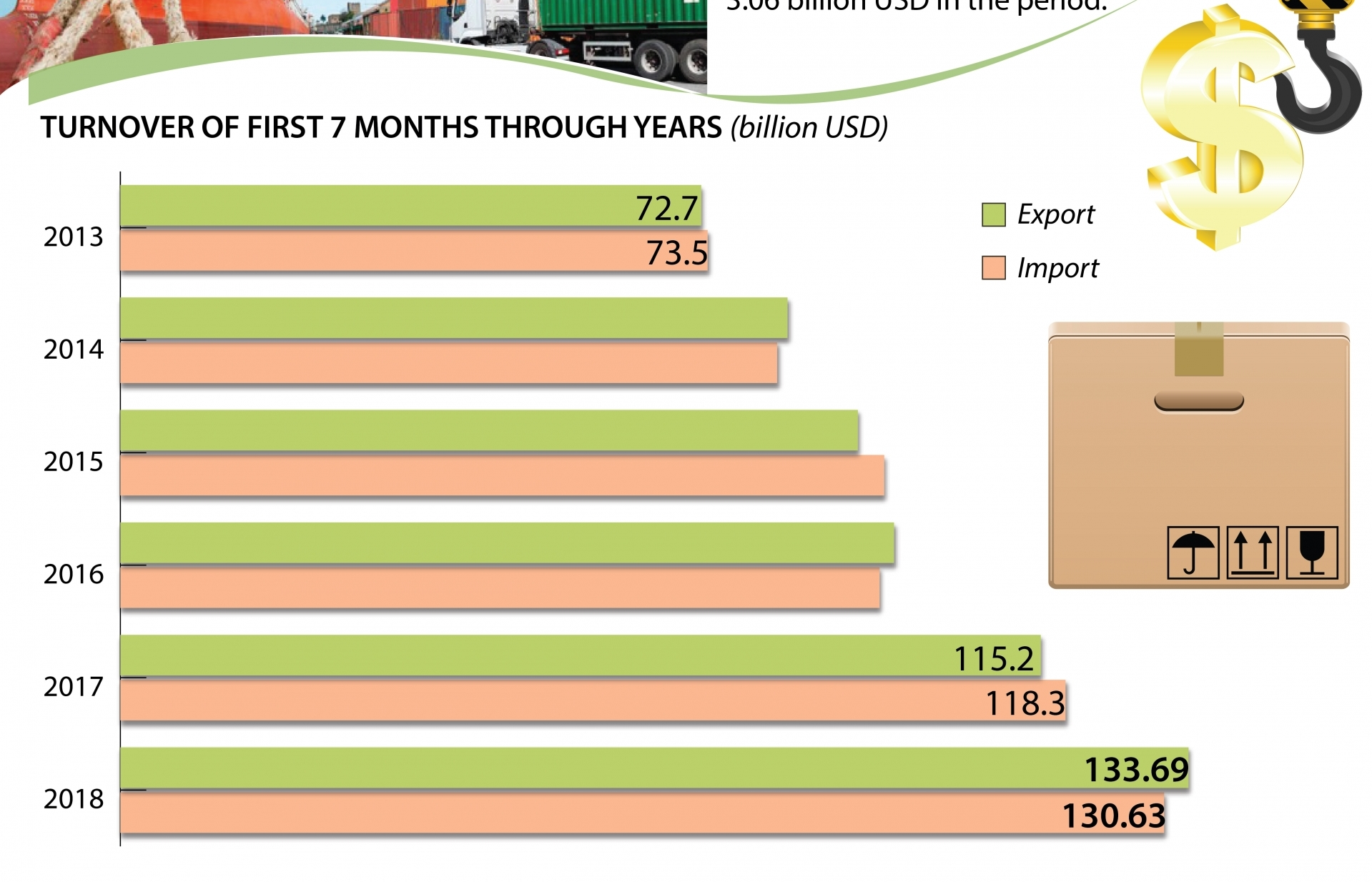 first seven months see trade surplus at 306 billion usd