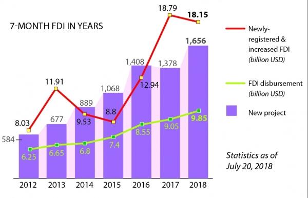 23 billion usd in fdi lands in vietnam in 7 months