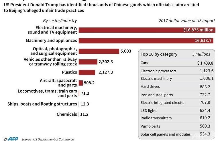 as new tariffs hit us china seek to avert more economic damage