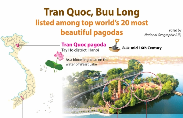 tran quoc buu long among top worlds 20 most beautiful pagodas