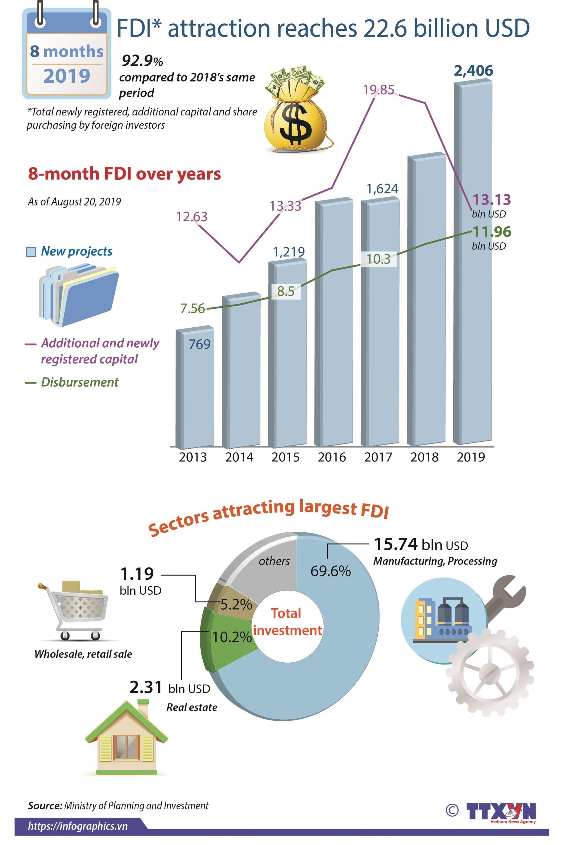 fdi in eight months reaches 226 billion usd