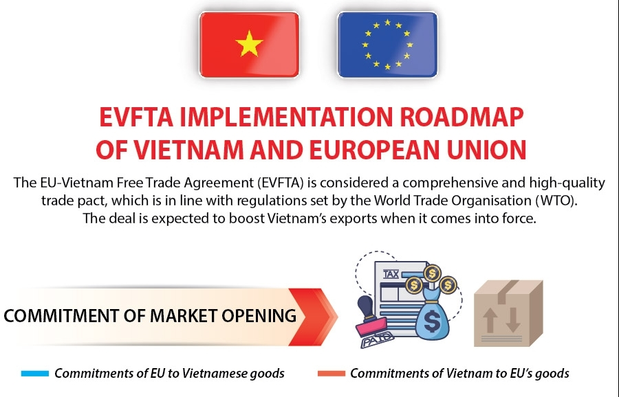 evfta implementation roadmap of vietnam and european union infographics