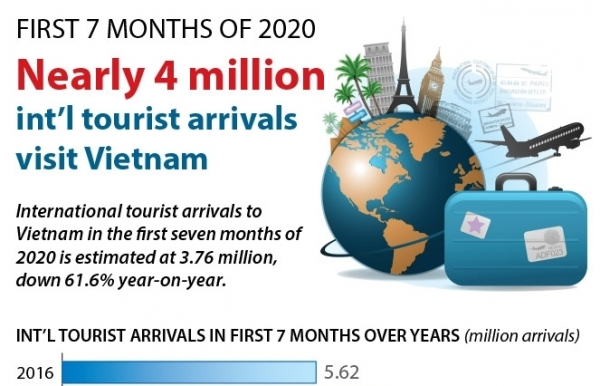 nearly four million international tourist arrivals visit vietnam in first 7 months infographics
