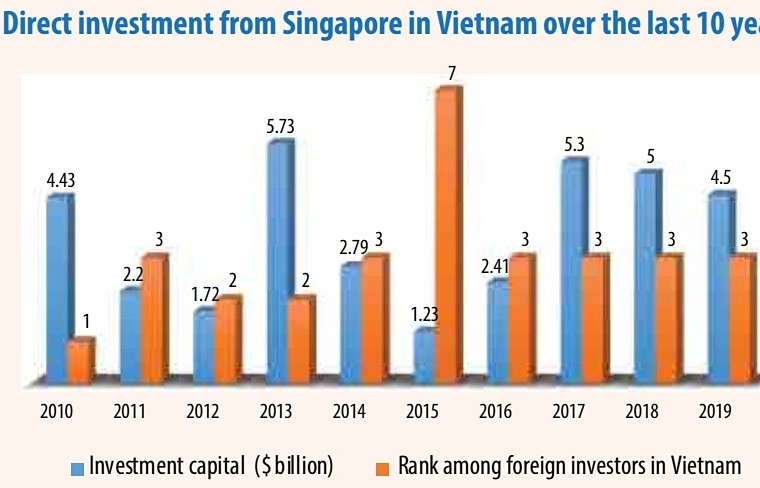 Heavy Singapore investment rolls on through new normal