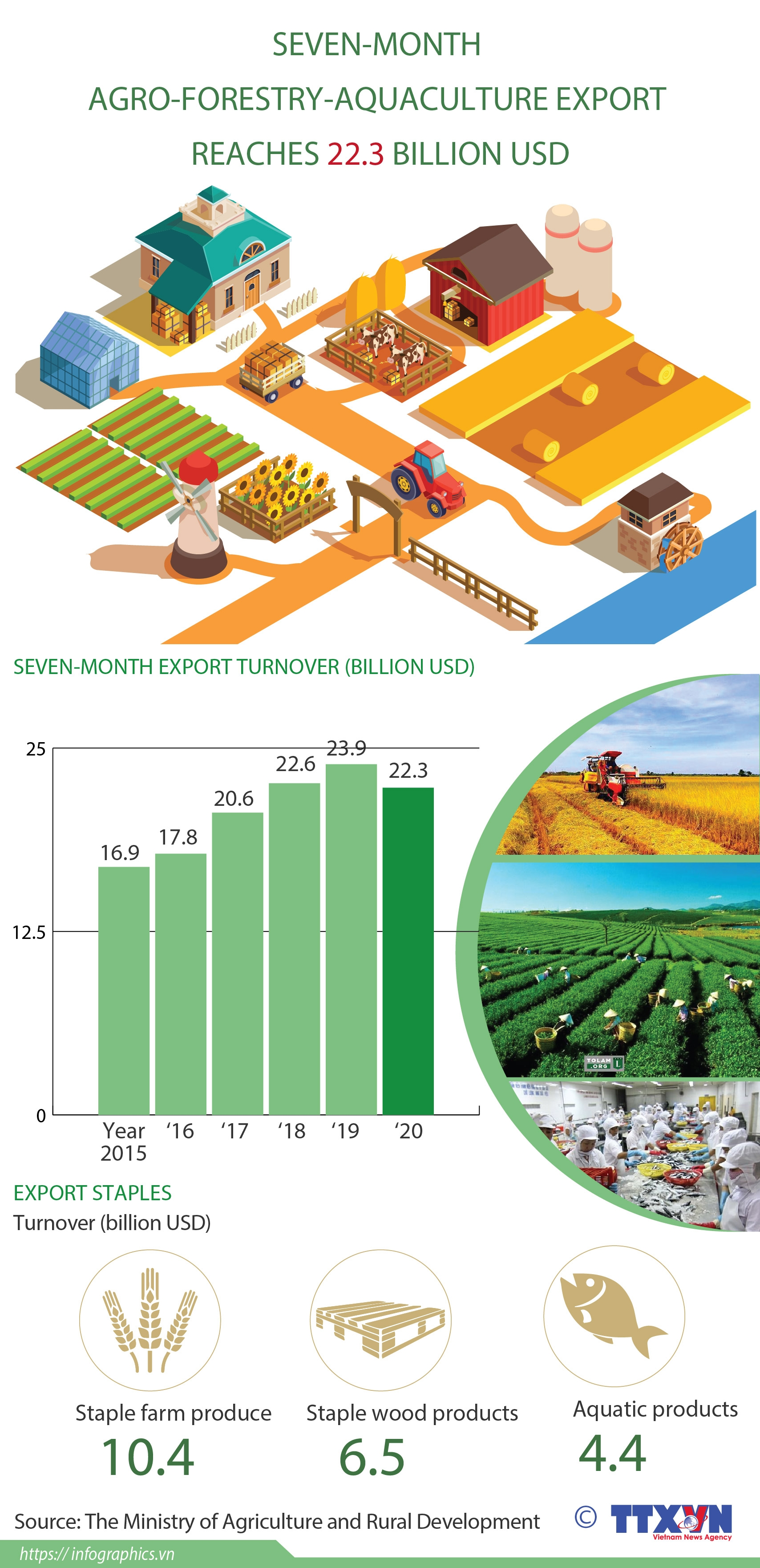 seven month agro forestry aquaculture export reaches 223 billion usd infographics