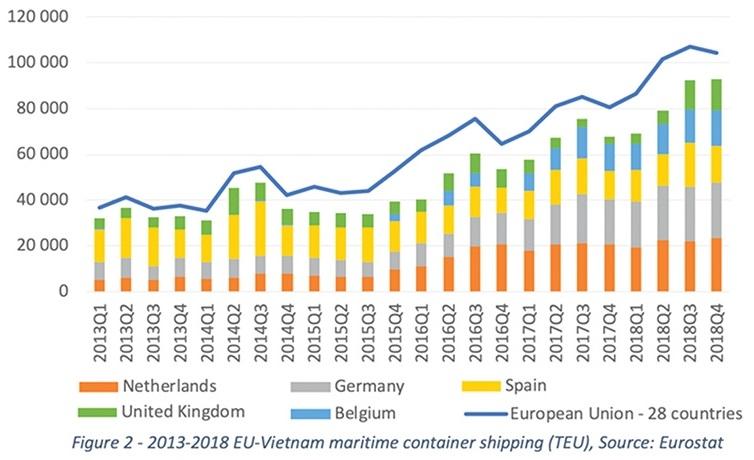 1504p10 maritime sector reaps evfta advantages
