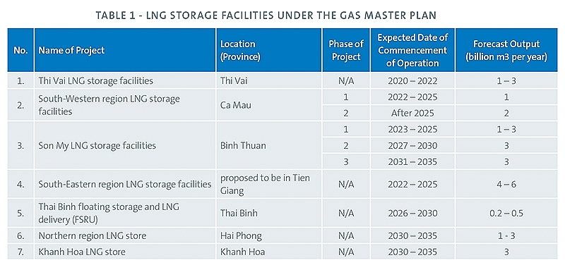 1505p6 us ventures in lng on the rise in vietnam