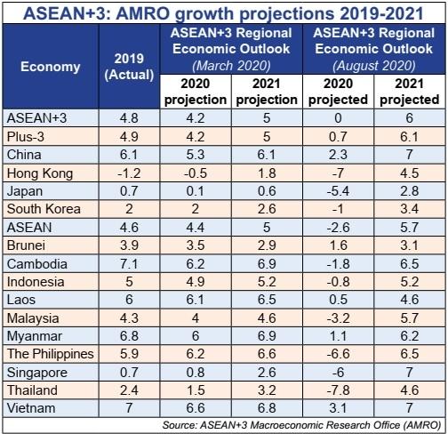 1507p3 vietnam retaining fast growing status