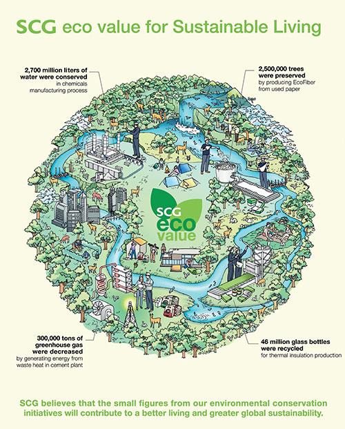 SCG's green pathway towards sustainability