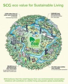 scgs green pathway towards sustainability