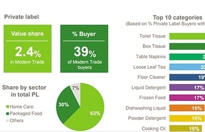 private label segment on the rise among local retailers