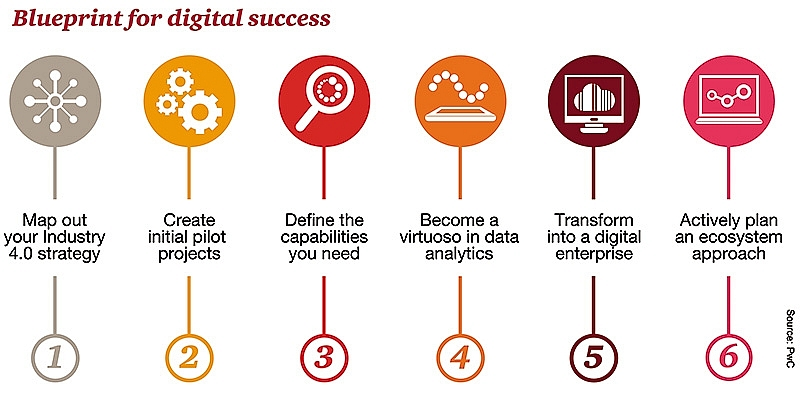 keeping your business ahead in the digital age