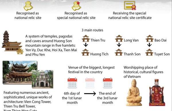 huong pagoda special national relic site