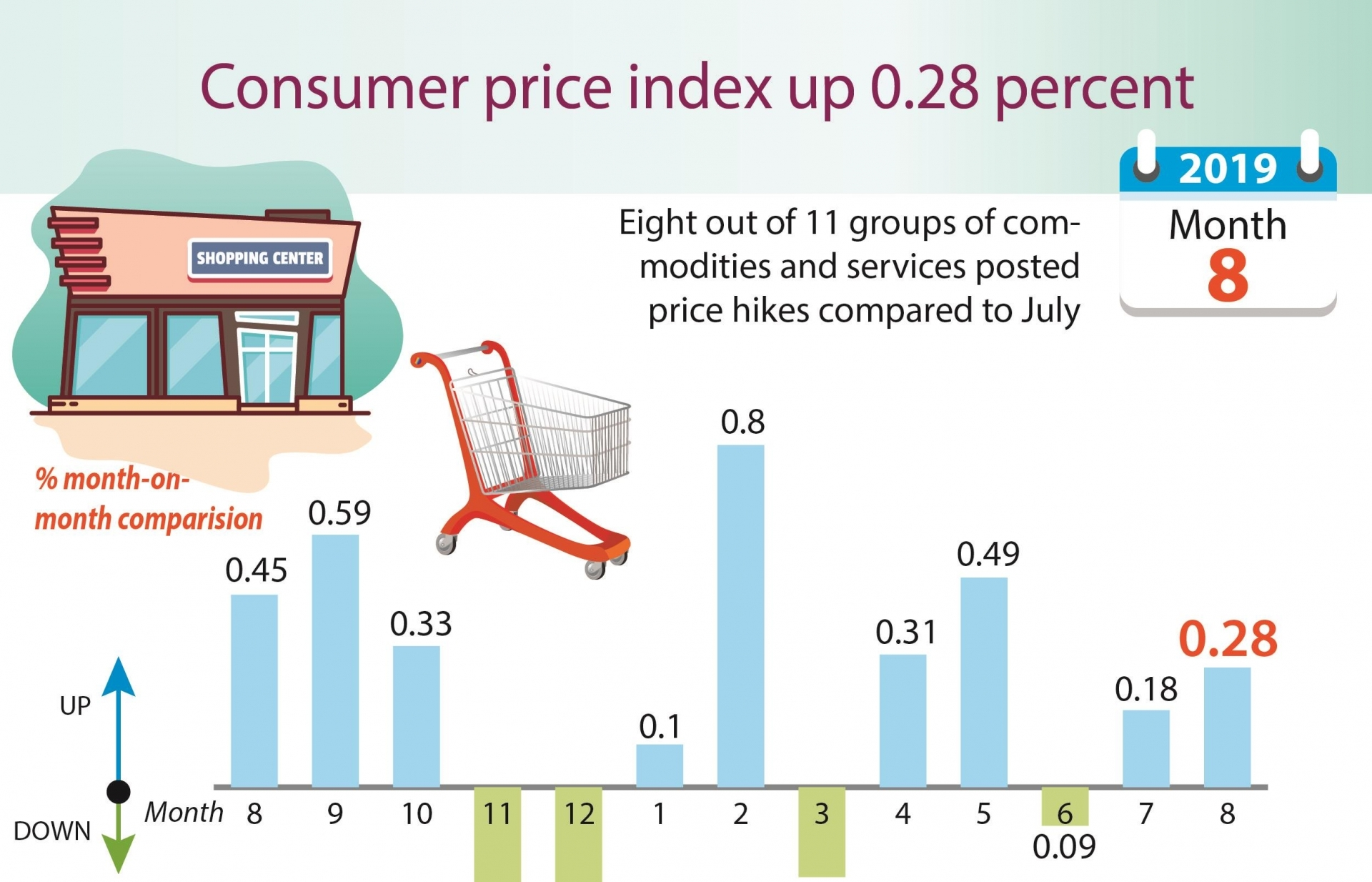 consumer price index up 028 percent