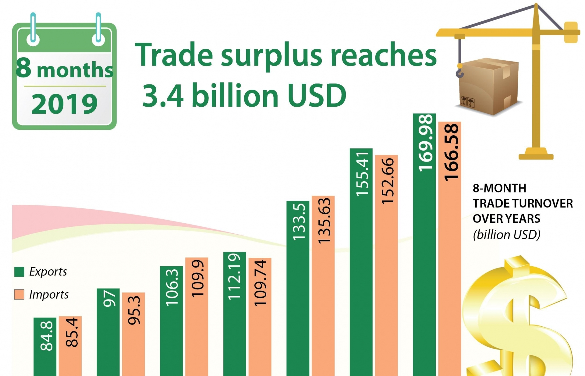 trade surplus reaches 34 billion usd