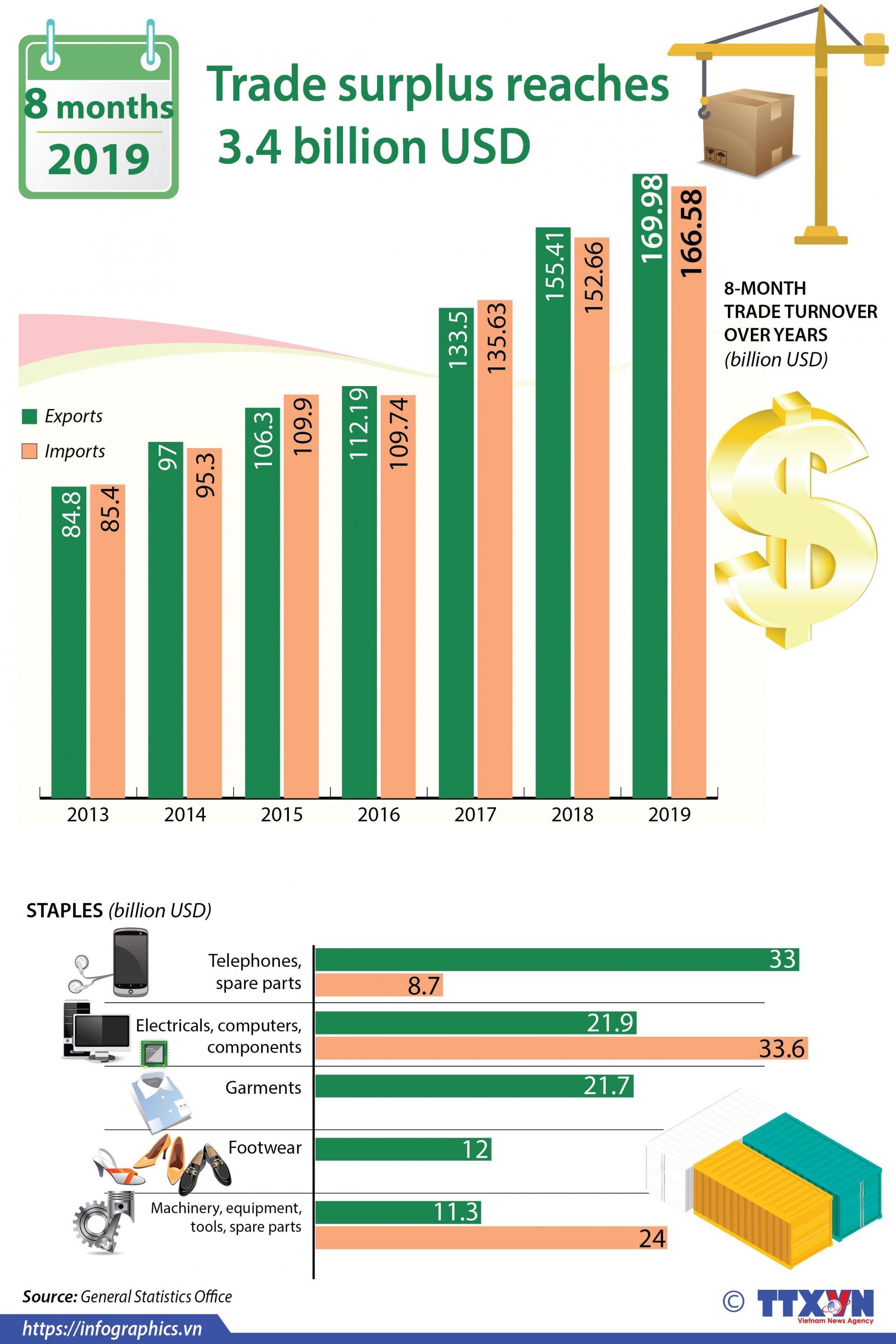 trade surplus reaches 34 billion usd