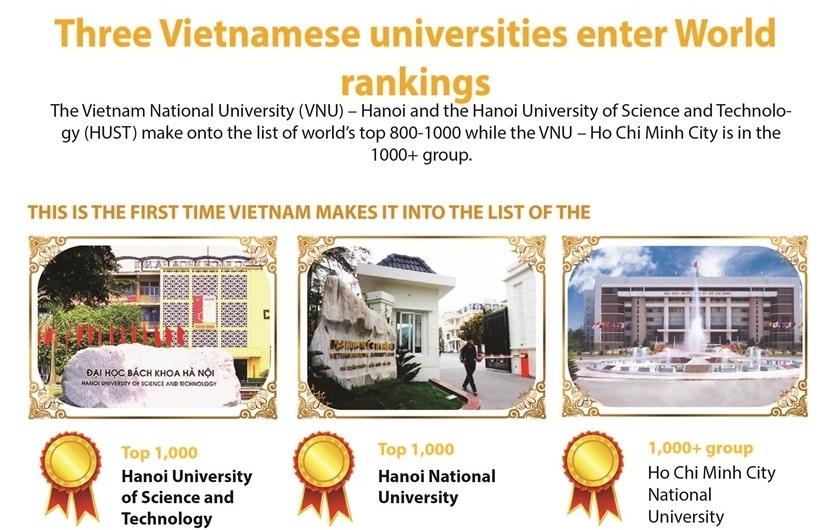 three vietnamese universities enter world rankings