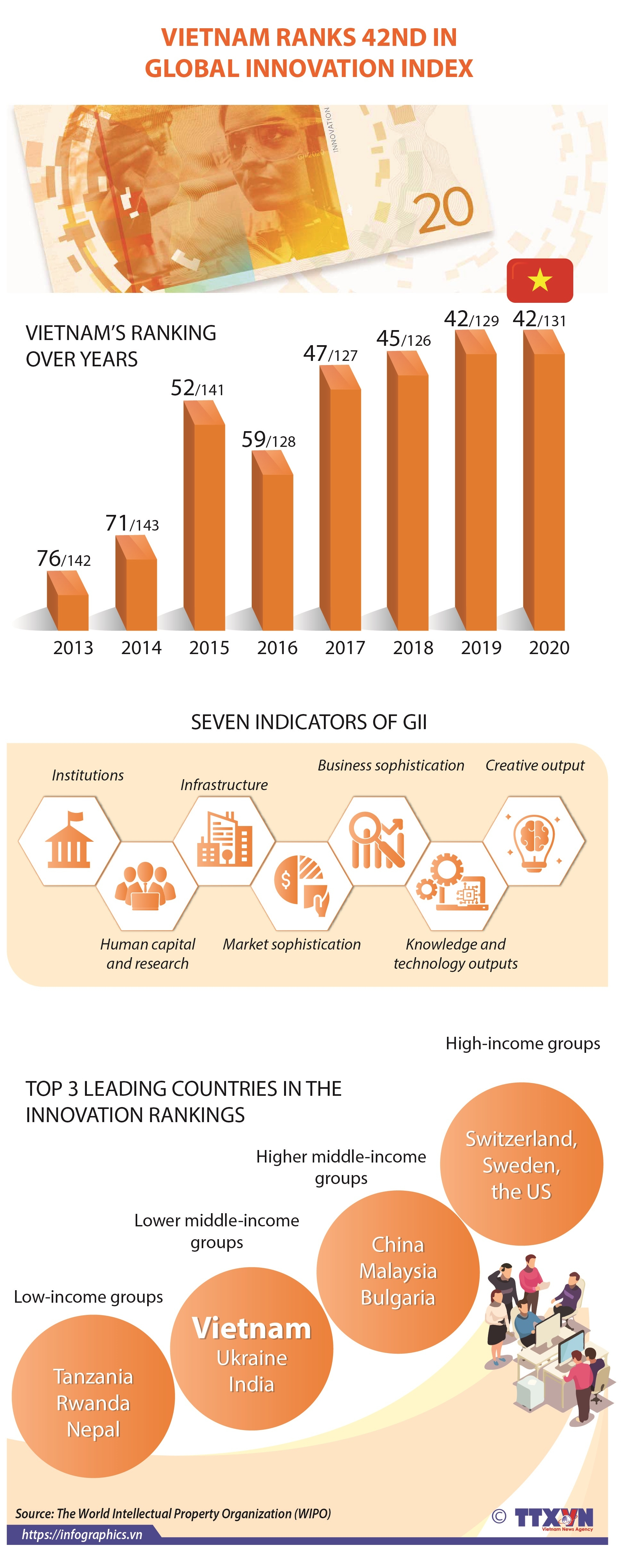 vietnam ranks 42nd in global innovation index infographics