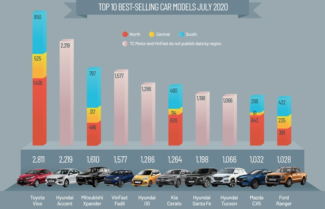Vehicle sales in Vietnam July 2020 (Infographics)