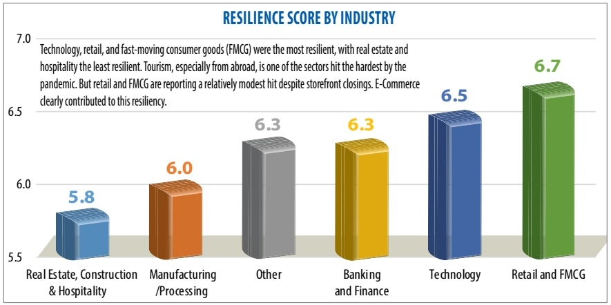 1511p16 what the data says about business pandemic resiliency in vietnam