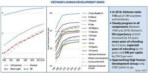 setting the scene for vietnams future human development