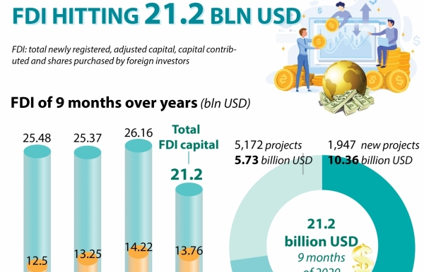 fdi reaching 212 billion usd in first nine months infographics