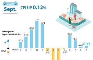 september cpi up 012 percent infographics