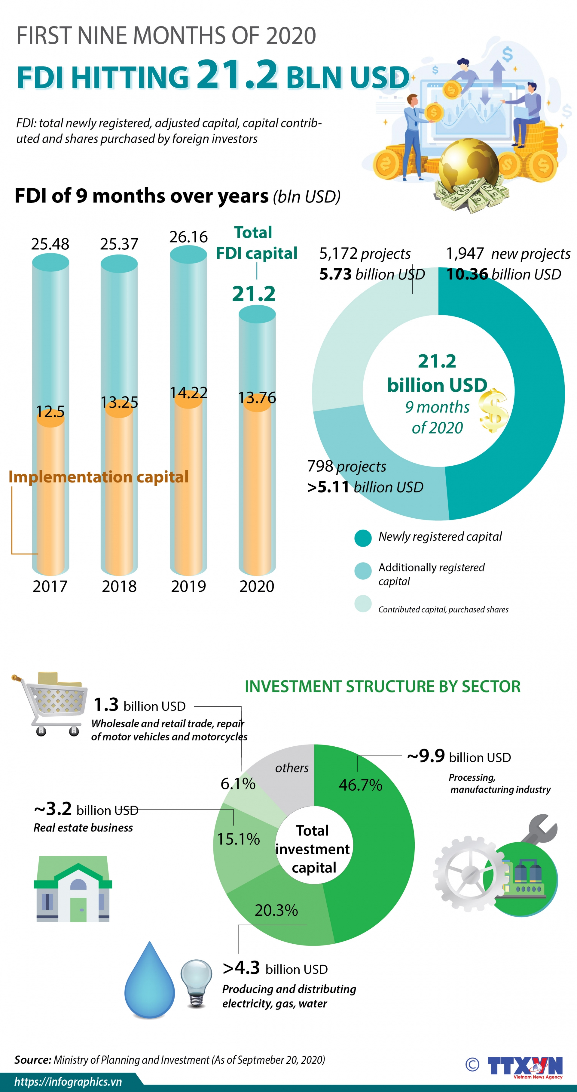 fdi reaching 212 billion usd in first nine months infographics