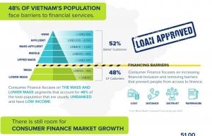 vietnam consumer finance report 2018