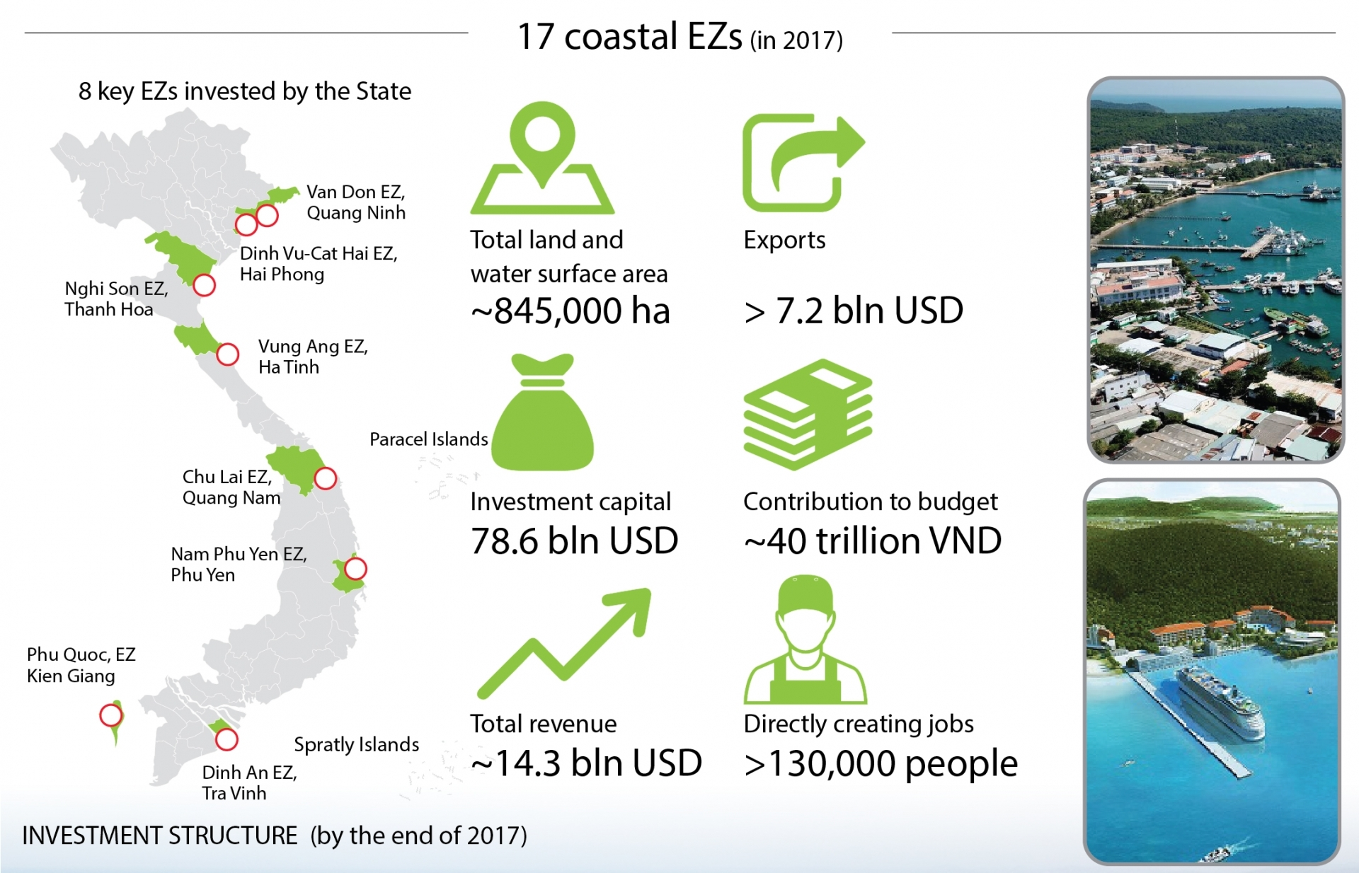 coastal economic zones greatly contribute to economic growth