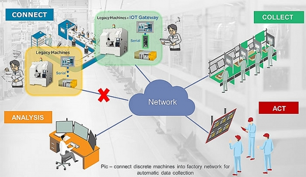 data collection the key to unlocking industry 40
