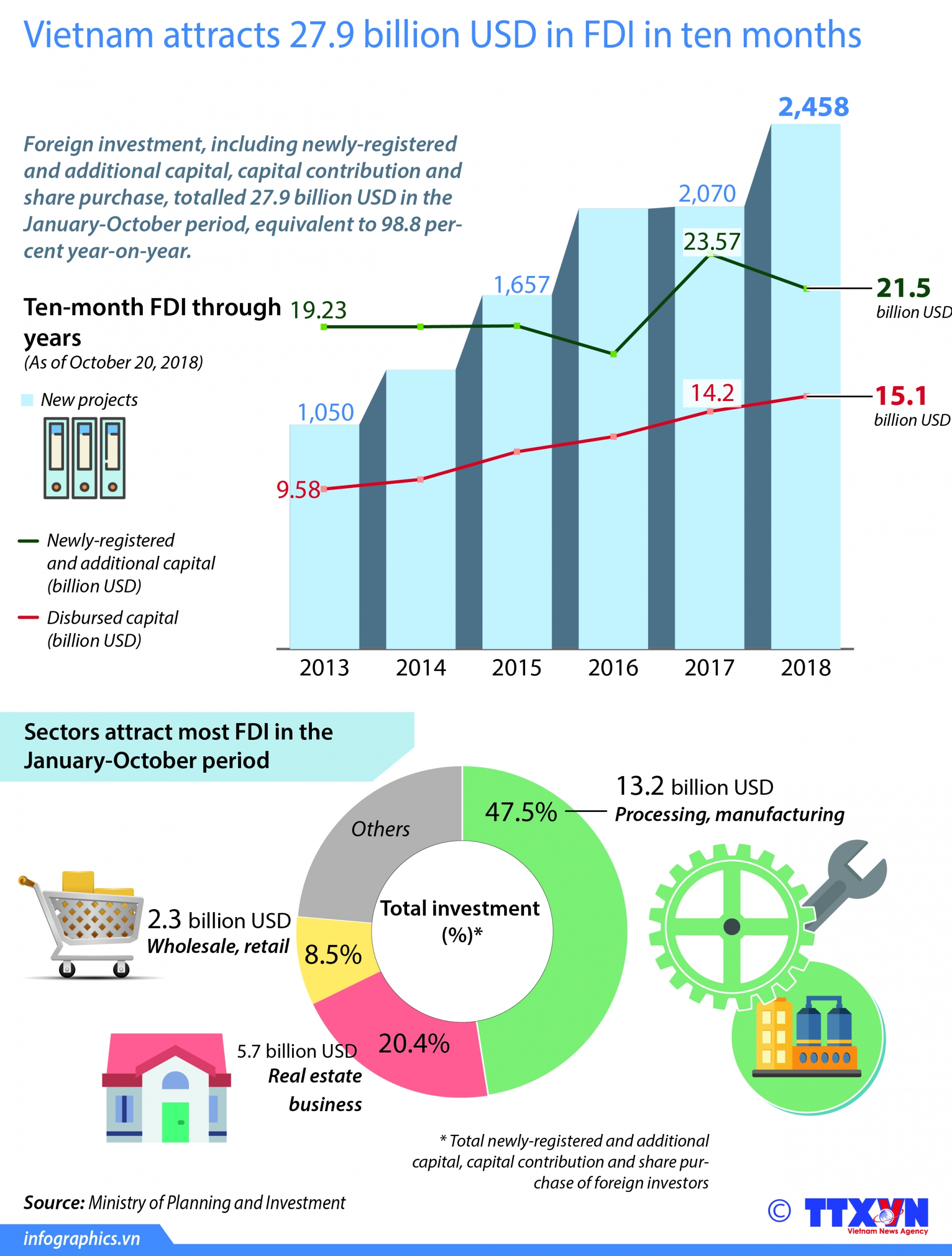 vietnam attracts 279 billion usd in fdi in ten months
