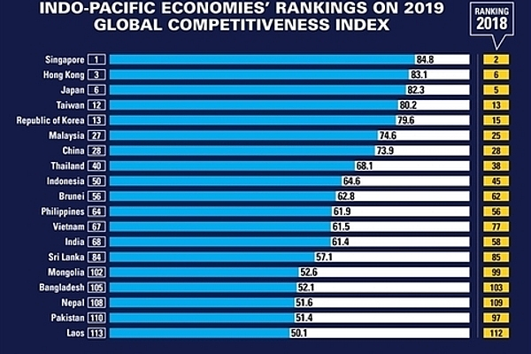 wef east asia pacific the worlds most competitive regional economy