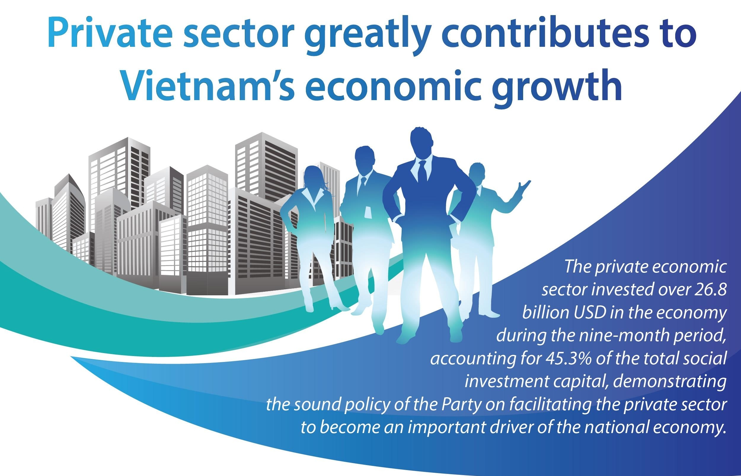private sector greatly contributes to vietnams economic growth