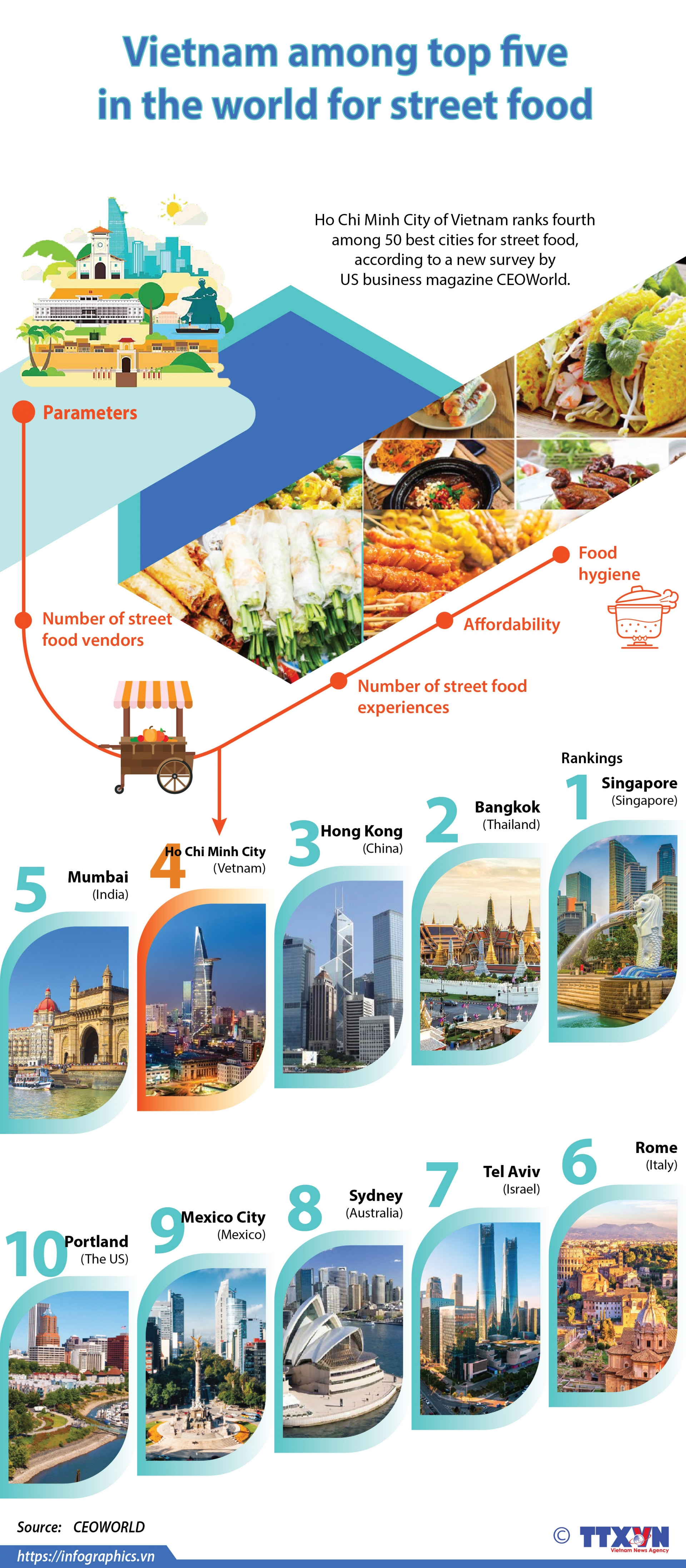 vietnam among top five in the world for street food infographics
