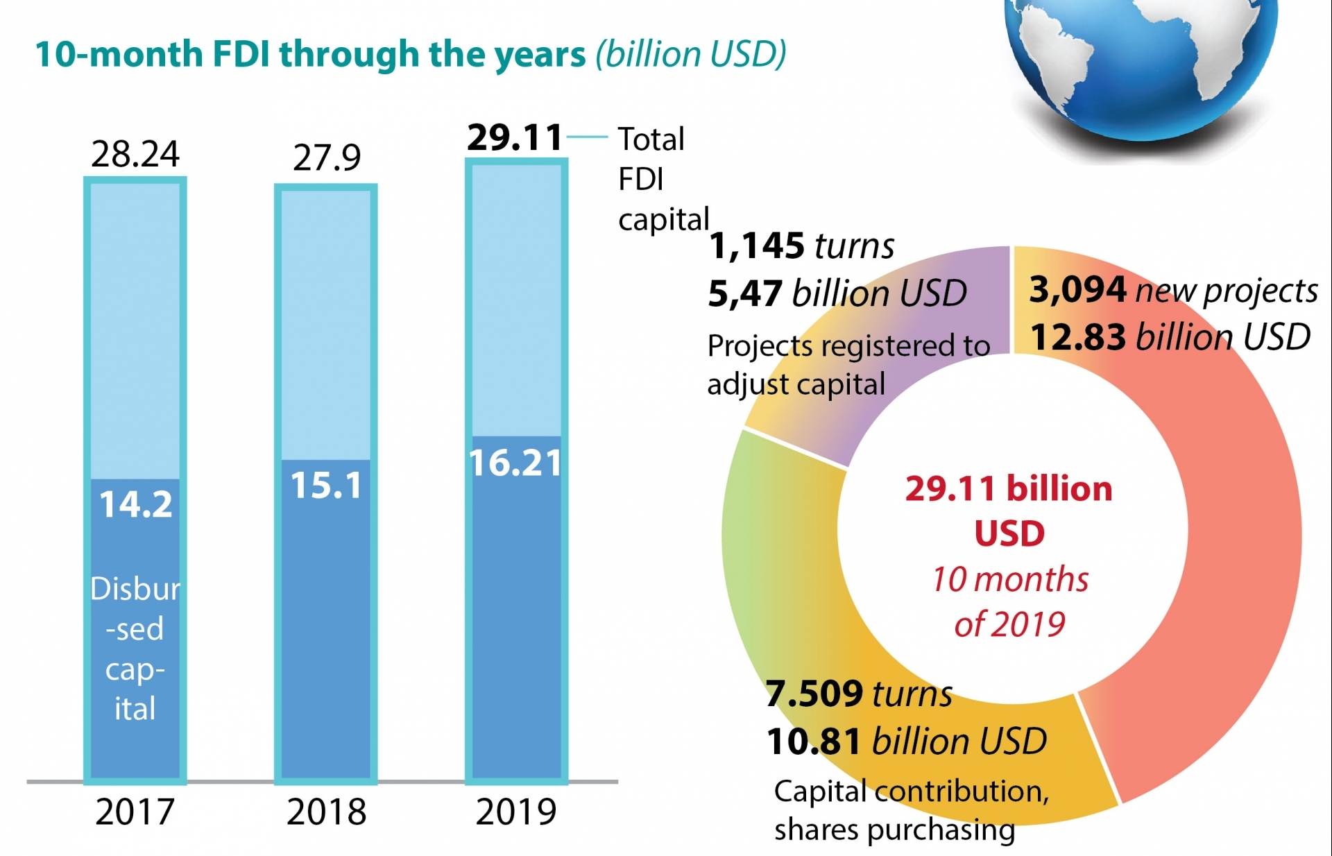 fdi attracts 2911 billion usd infographics