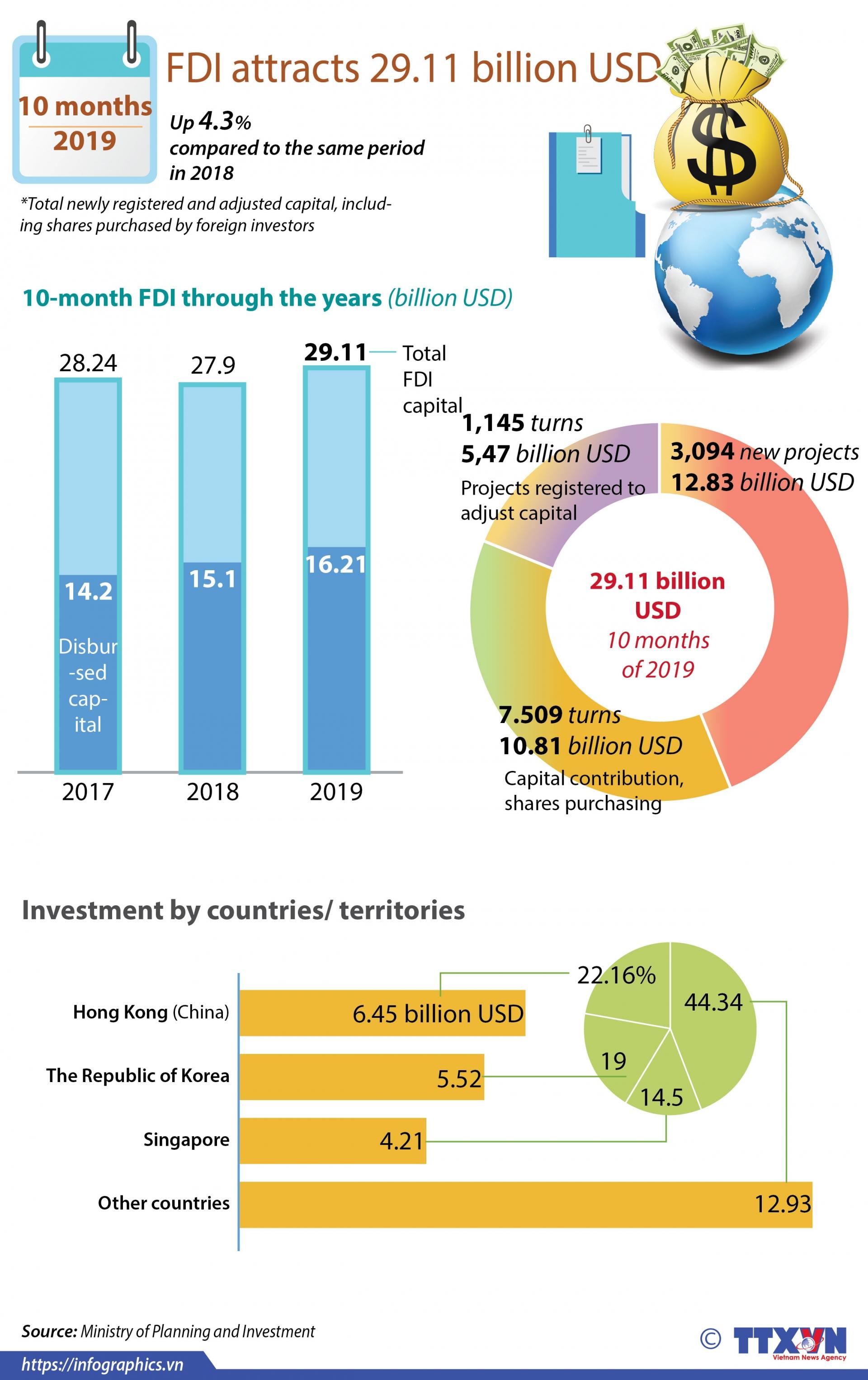 fdi attracts 2911 billion usd infographics