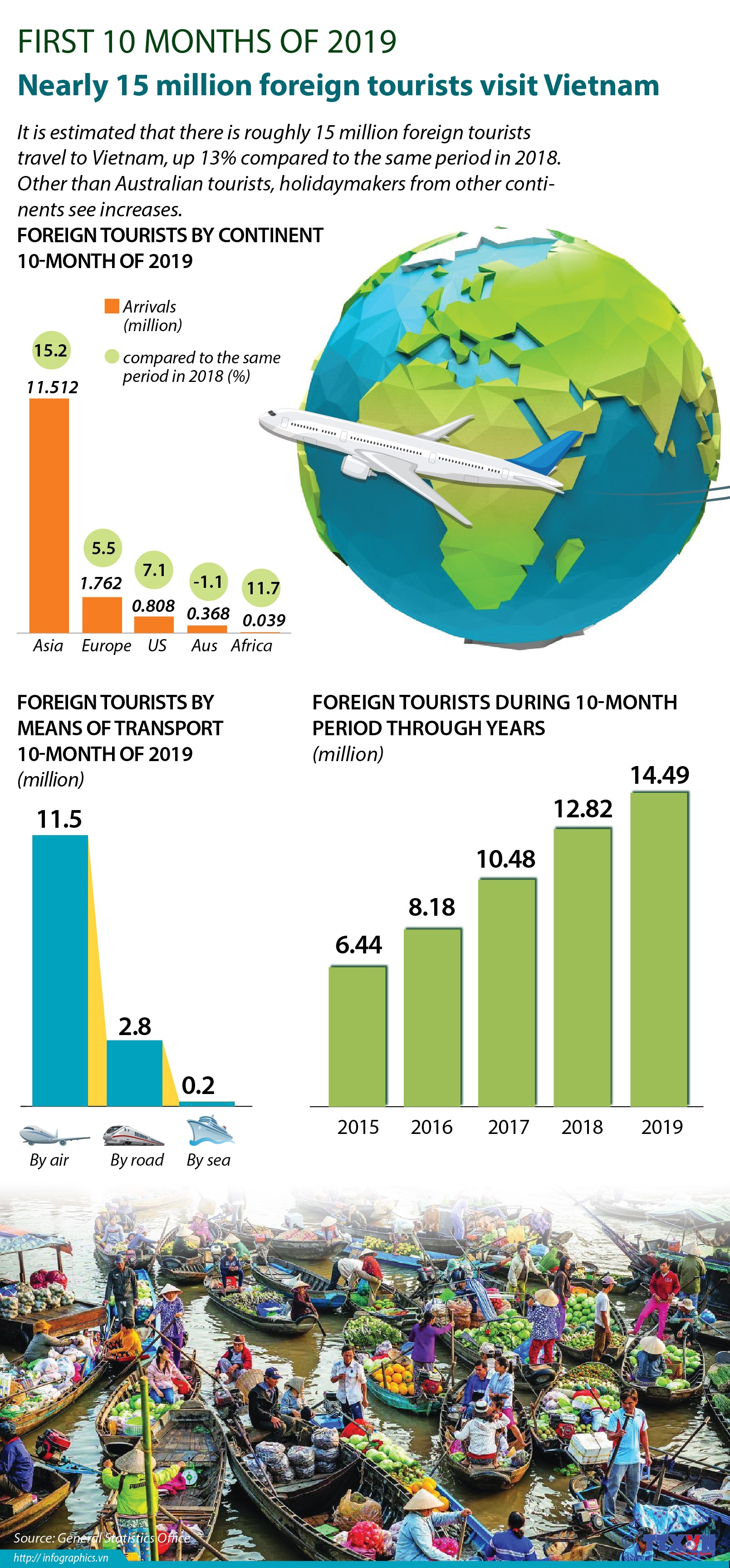15 million foreign tourists visits vietnam during 10 months of 2019 infographics