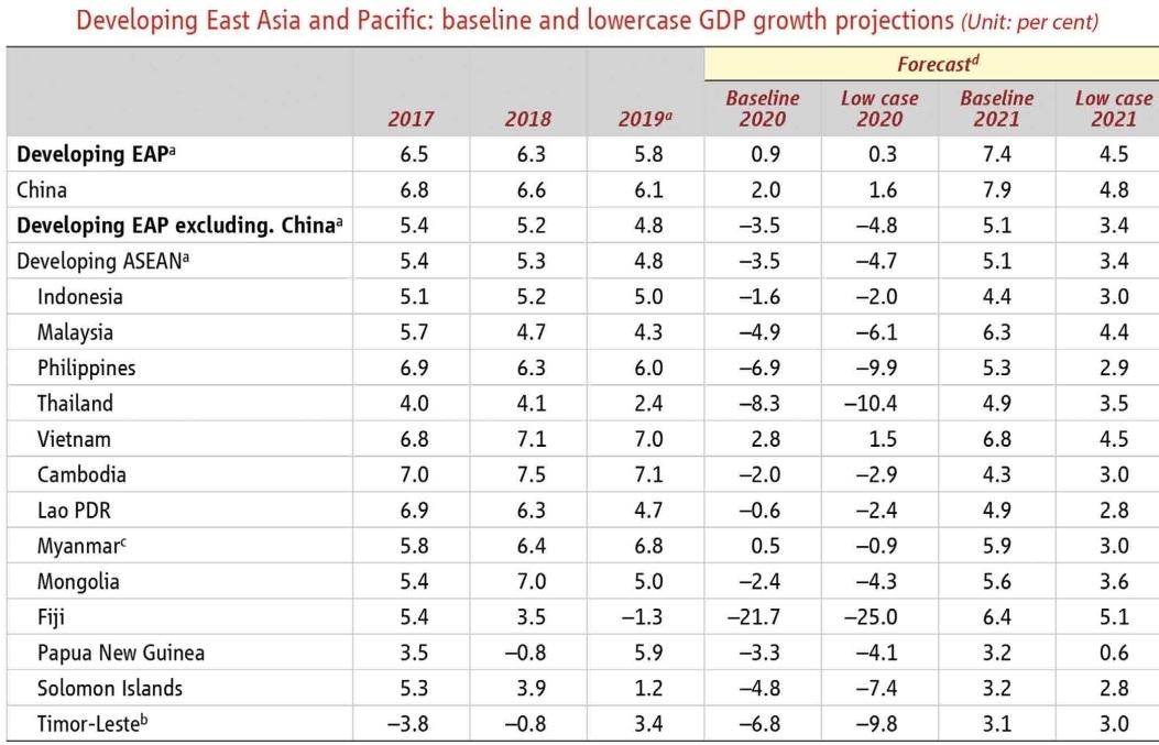 sound direction for vietnams chances of economic revival