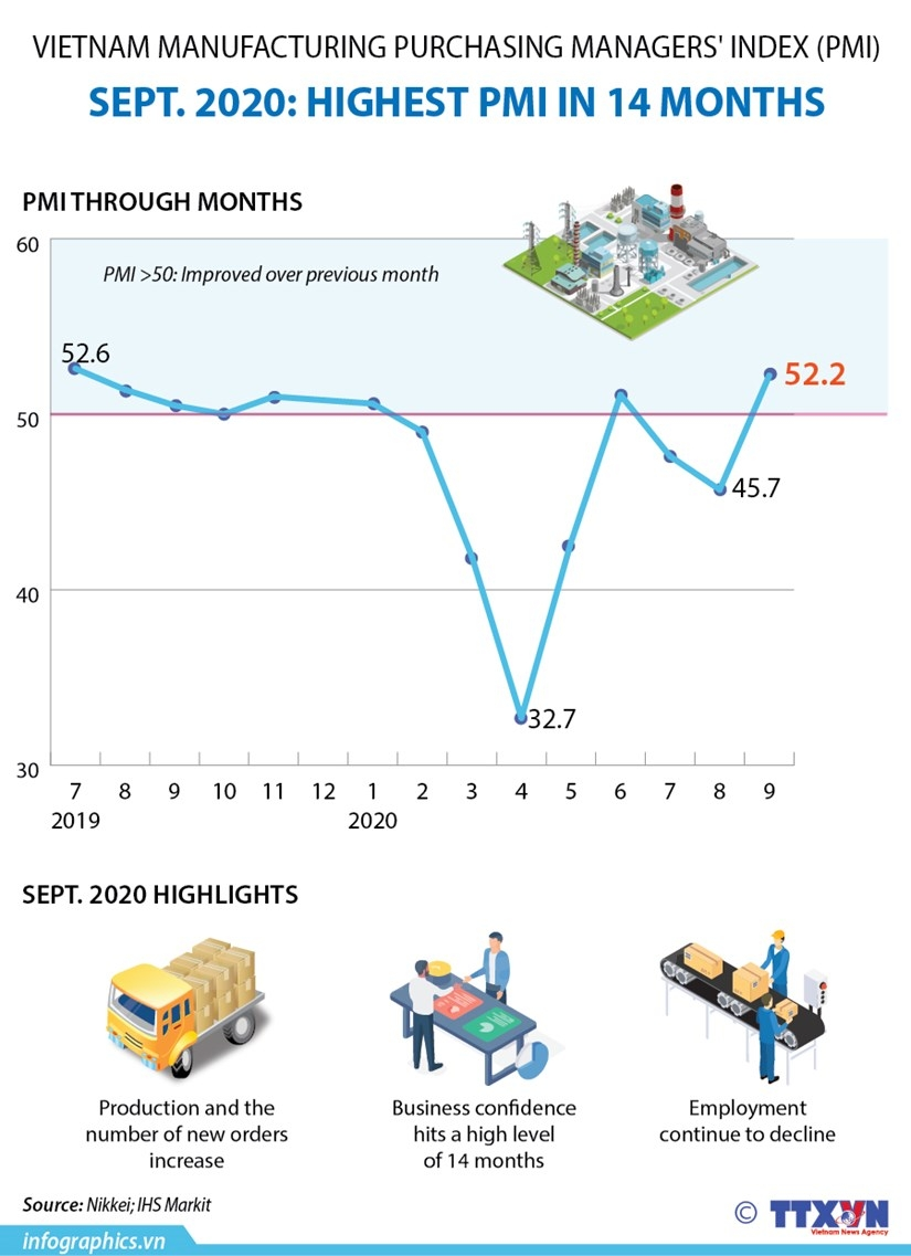 vietnam manufacturing purchasing managers index pmi infographics