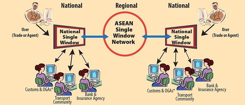 1514 p7 new tech to bolster asean e trade