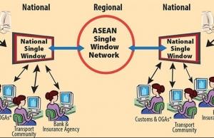 new tech to bolster asean e trade