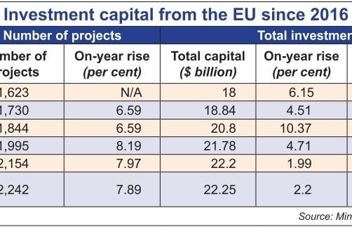 EU-Vietnam free trade deal beginning to fulfil promise