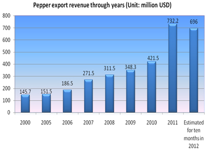 vietnam becomes worlds biggest pepper exporter