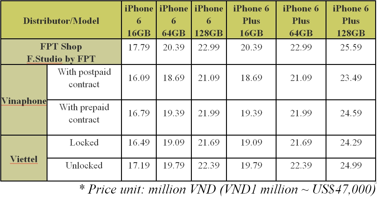 Here Is The Price Table For Devices