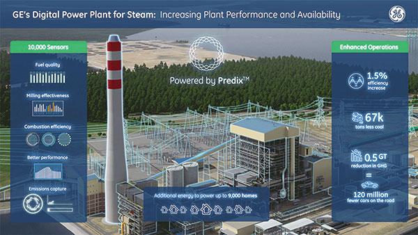 The digital revolution transforms power plant