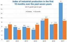 Industry hits a peak in October