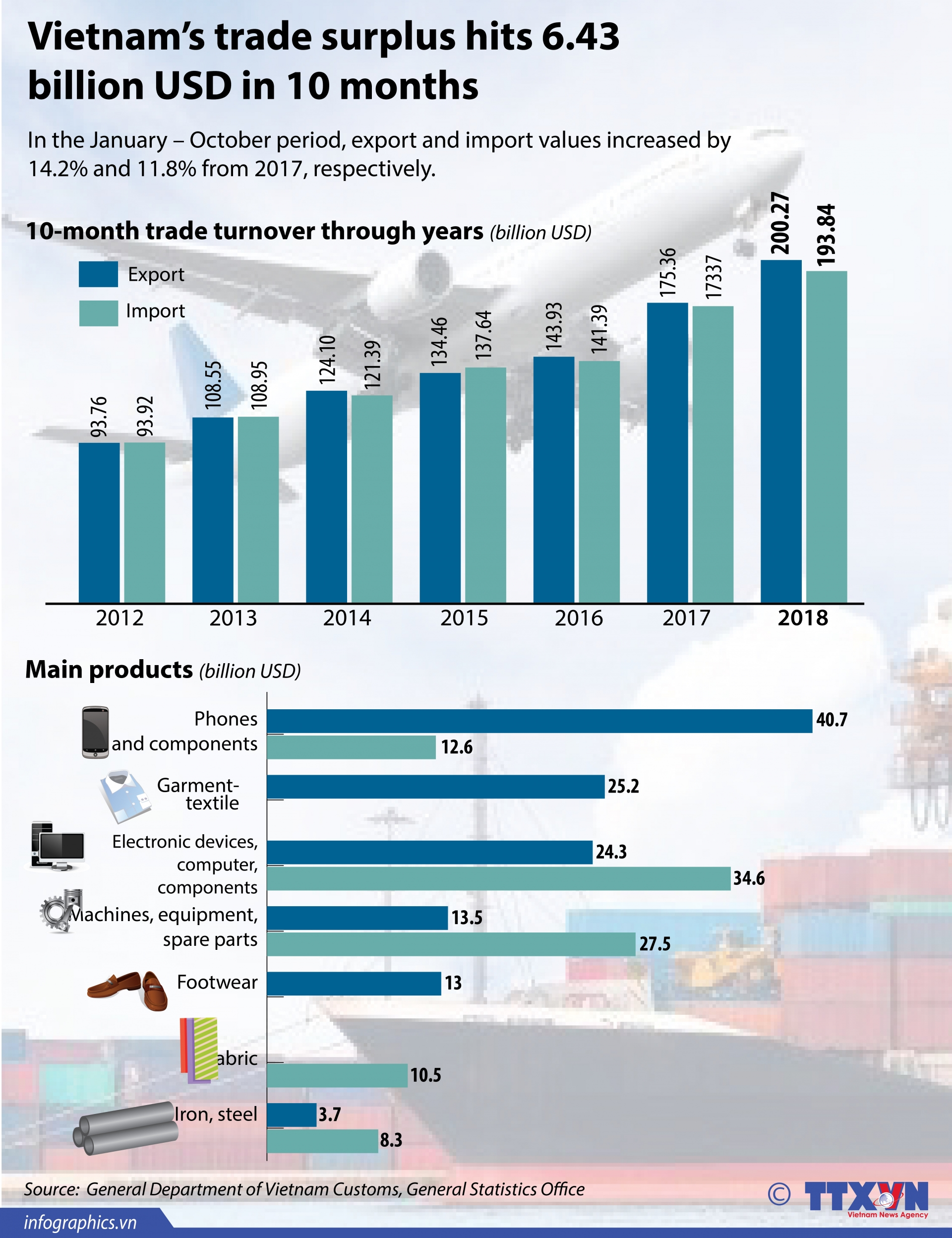 vietnams trade surplus hits 643 bln in 10 months
